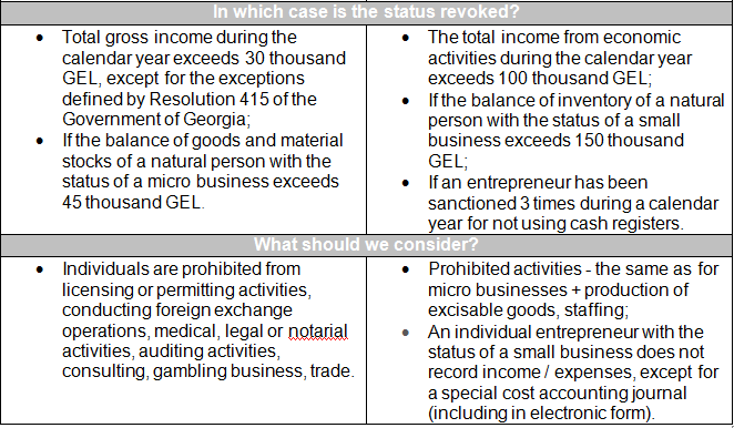 how to register individual entrepreneurship in Georgia