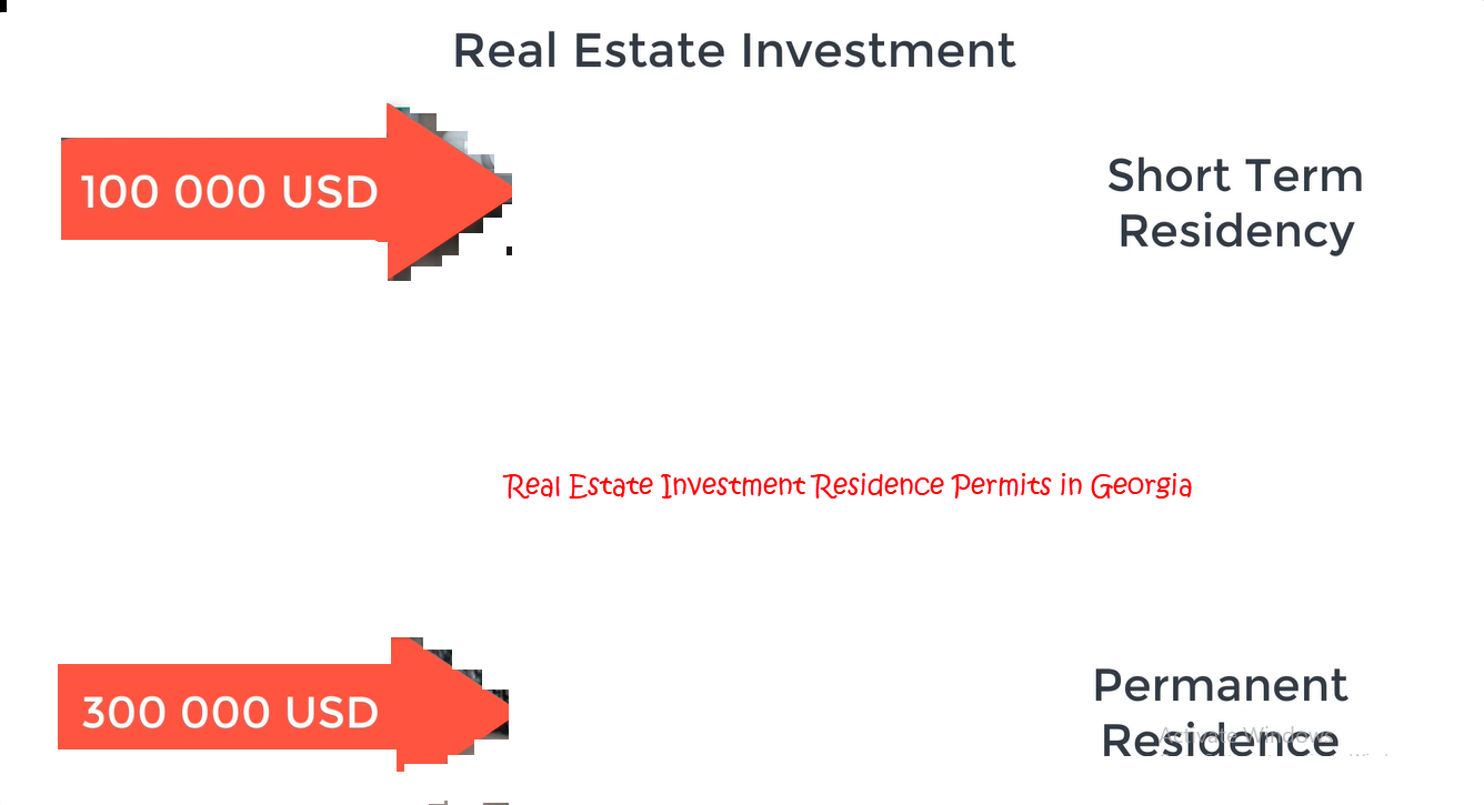 Residence Permits based on Real Estate Investment