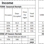 Property Prices and Realistic Rental Yields – Batumi Real Estate Update