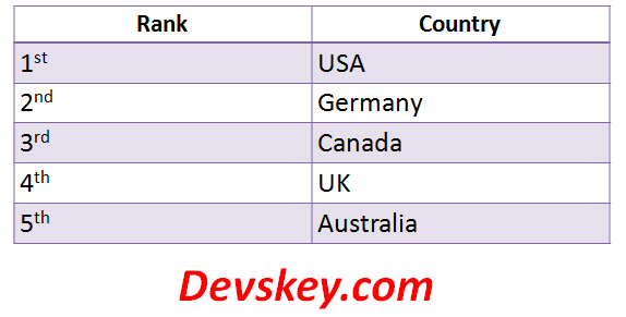 Best countries for real estate investment in 2021