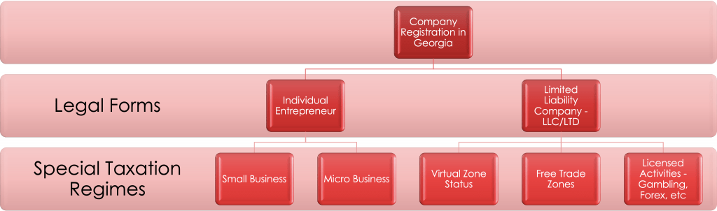 Company Registration in Georgia country
